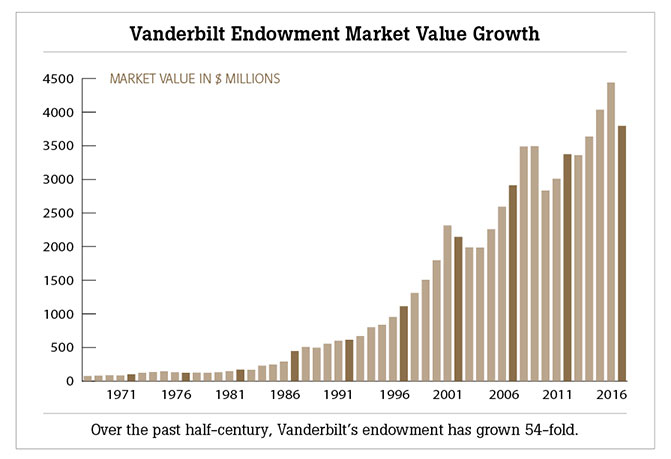 chart showing market value growth over past half century. For more details email plannedgiving@vanderbilt.edu