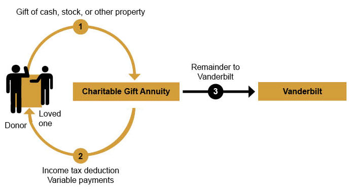 Gift Annuity graphic